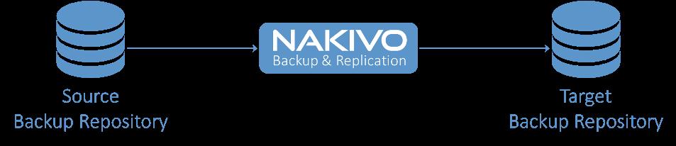 Nakivo | Lyons Computer and Technology